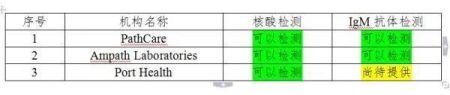 南非新冠病毒相关检测机构名单(中国驻南非大使馆)